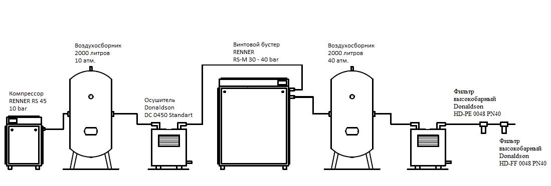 Схема подключения оборудования